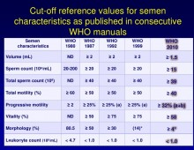 Normal semen analysis values (World Health Organization)